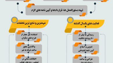 Photo of اصلاح و بازنگری آیین نامه کمیته انضباطی در ویرایش جدید